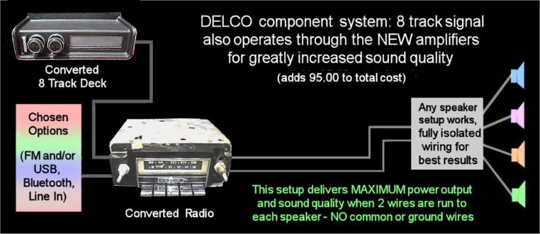 Delco_Convert_8T 762x331 barry's 8 track repair center we do fm conversions 8 track player wiring diagram at eliteediting.co